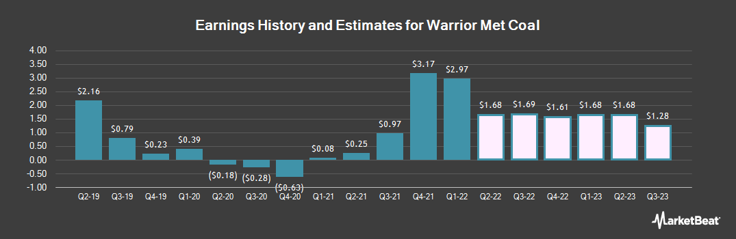 Earnings by Quarter for Warrior Met Coal (NYSE:HCC)