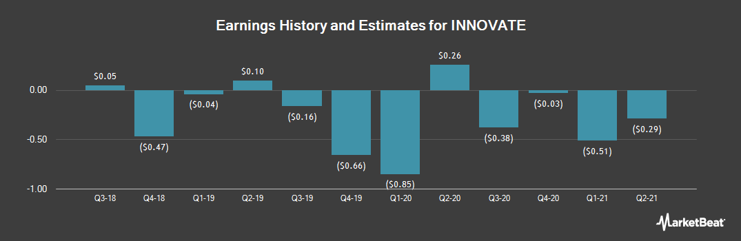 Earnings by Quarter for Primus Telecom (NYSE:HCHC)