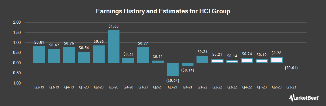 Earnings by Quarter for HCI Group (NYSE:HCI)