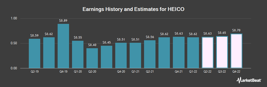 Earnings by Quarter for Heico Corporation (NYSE:HEI)