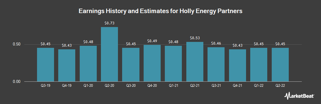 Earnings by Quarter for Holly Energy Partners (NYSE:HEP)
