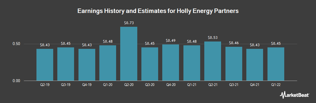 Earnings by Quarter for Holly Energy Partners, L.P. (NYSE:HEP)