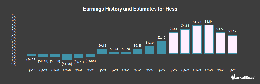 Earnings by Quarter for Hess Corporation (NYSE:HES)