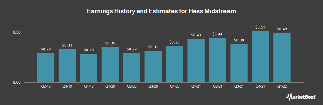 Earnings by Quarter for Hess Midstream Partners LP (NYSE:HESM)