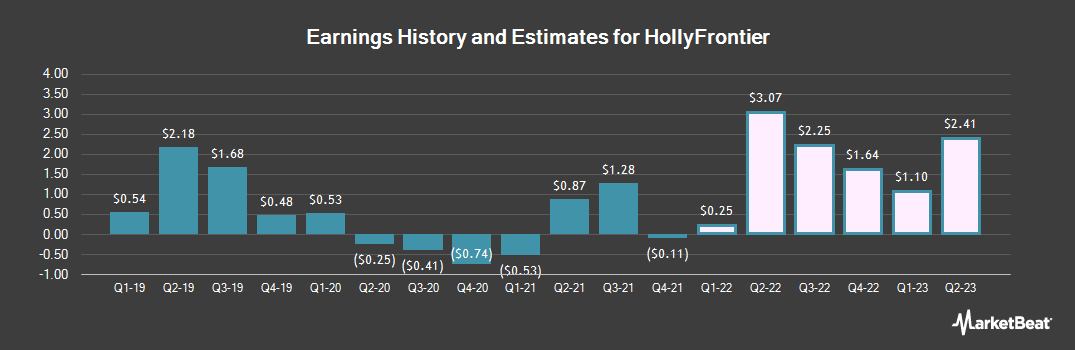 Earnings by Quarter for HollyFrontier (NYSE:HFC)