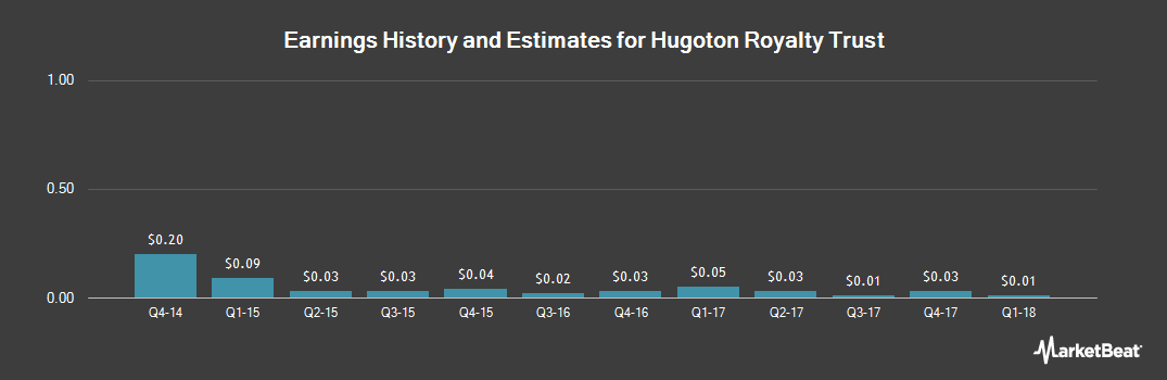 Earnings by Quarter for Hugoton Royalty Trust (NYSE:HGT)
