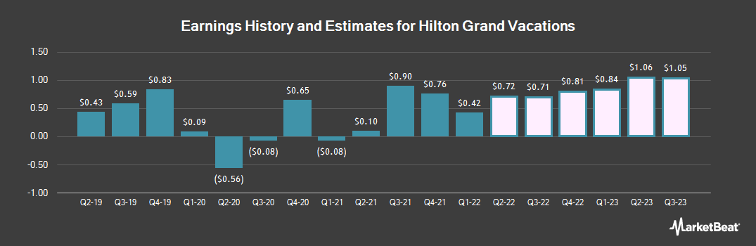 Earnings by Quarter for Hilton Grand Vacations (NYSE:HGV)