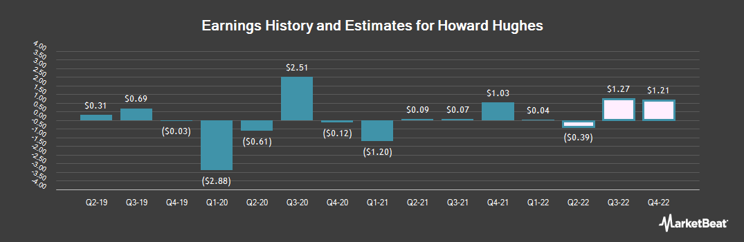 Earnings by Quarter for Howard Hughes (NYSE:HHC)