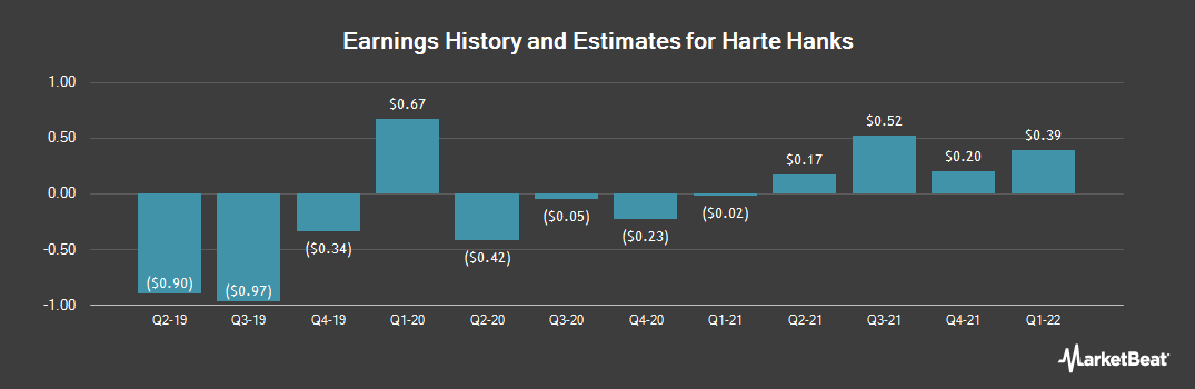 Earnings by Quarter for Harte-Hanks (NYSE:HHS)