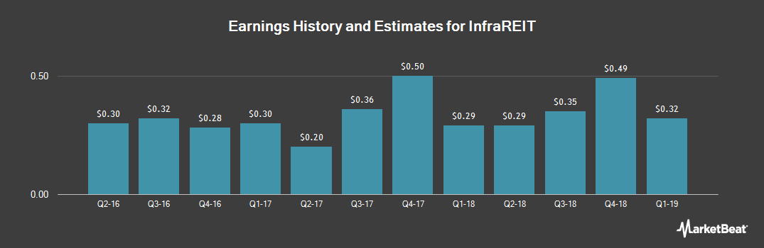 Earnings by Quarter for InfraREIT (NYSE:HIFR)