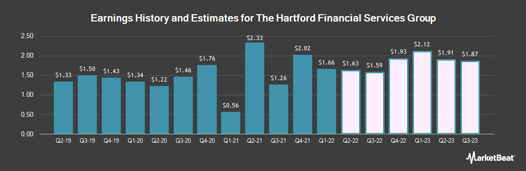 Earnings by Quarter for Hartford Financial Services Group (NYSE:HIG)