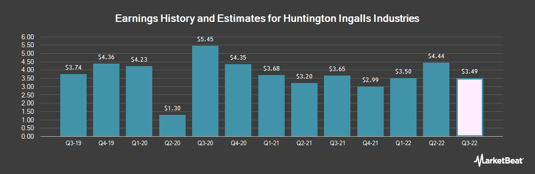 Earnings by Quarter for Huntington Ingalls Industries (NYSE:HII)
