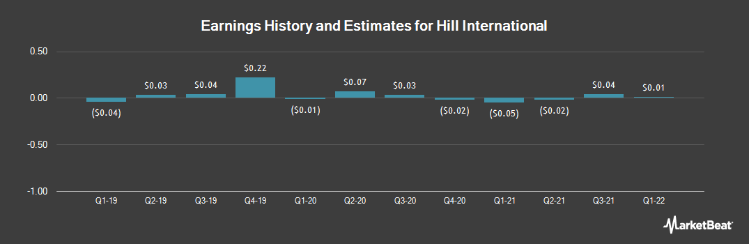 Earnings by Quarter for Hill International (NYSE:HIL)