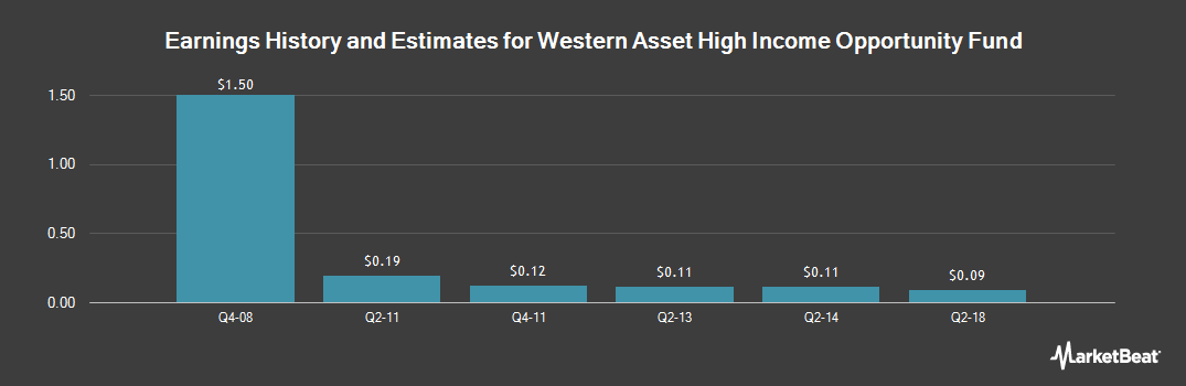Earnings by Quarter for Western Asst High Incm Opprtnty Fnd (NYSE:HIO)