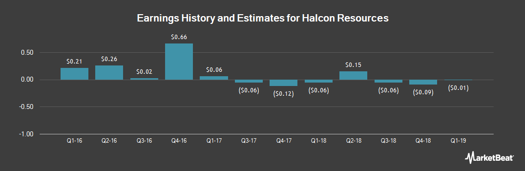 Earnings by Quarter for Halcon Resources (NYSE:HK)