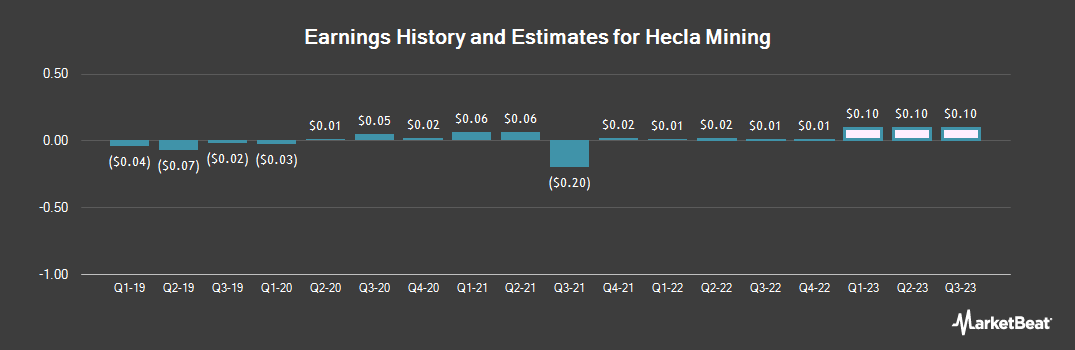 Earnings by Quarter for Hecla Mining (NYSE:HL)