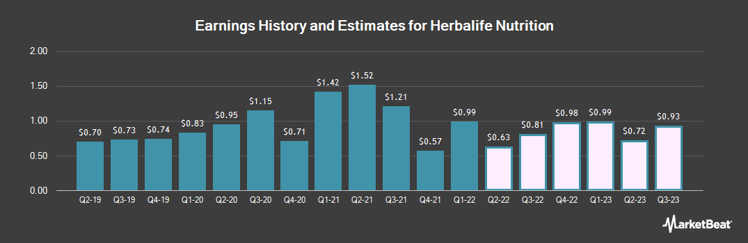 Earnings by Quarter for Herbalife (NYSE:HLF)
