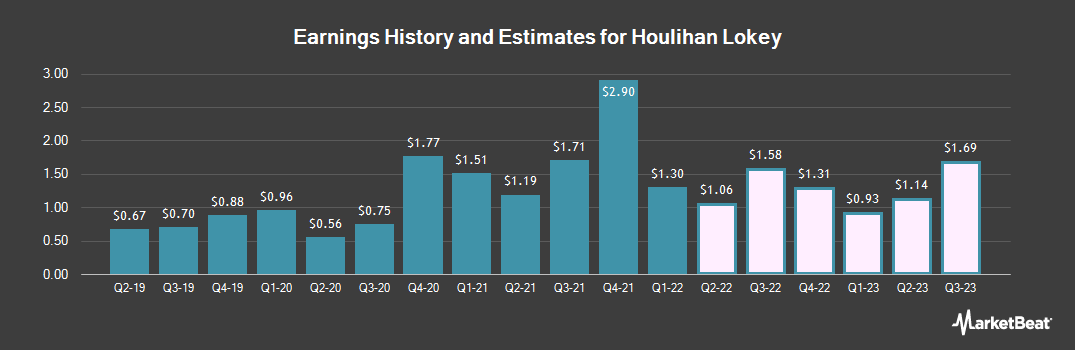 Earnings by Quarter for Houlihan Lokey (NYSE:HLI)