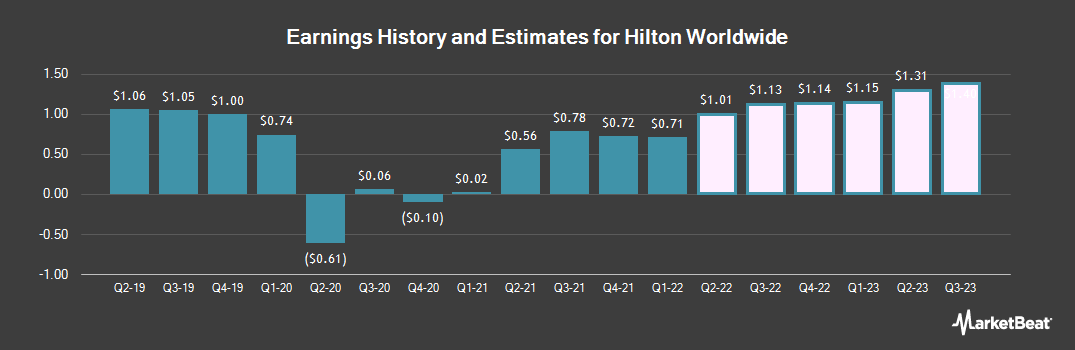 Earnings by Quarter for Hilton Worldwide Holdings (NYSE:HLT)