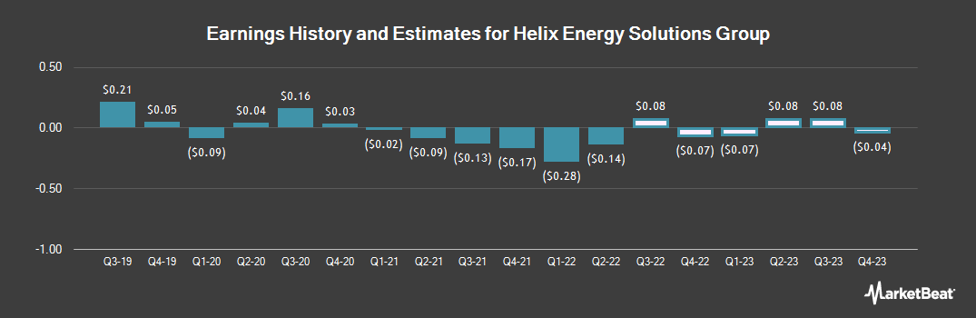 Earnings by Quarter for Helix Energy Solutions Group (NYSE:HLX)