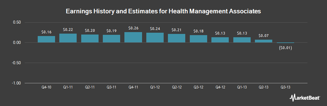 Earnings by Quarter for Health Management Associates (NYSE:HMA)
