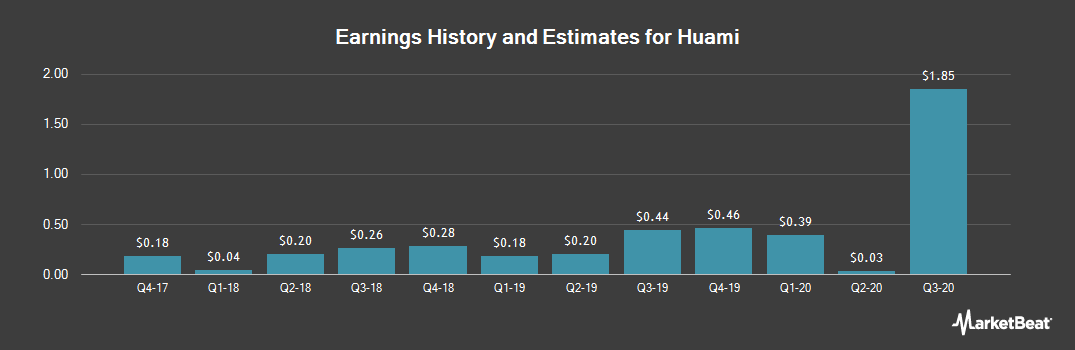 Earnings by Quarter for Huami (NYSE:HMI)
