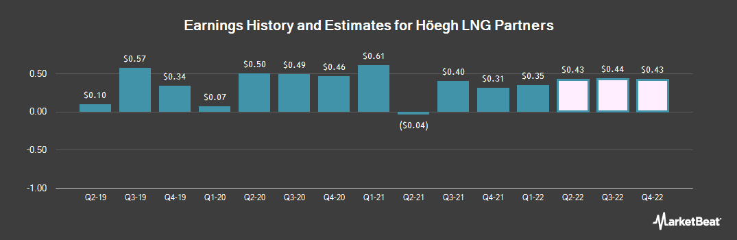 Earnings by Quarter for Hoegh LNG Partners (NYSE:HMLP)