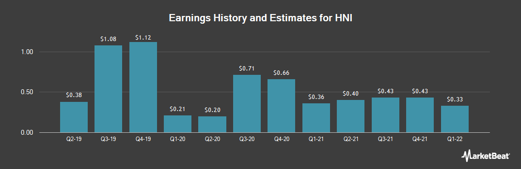 Earnings by Quarter for HNI (NYSE:HNI)