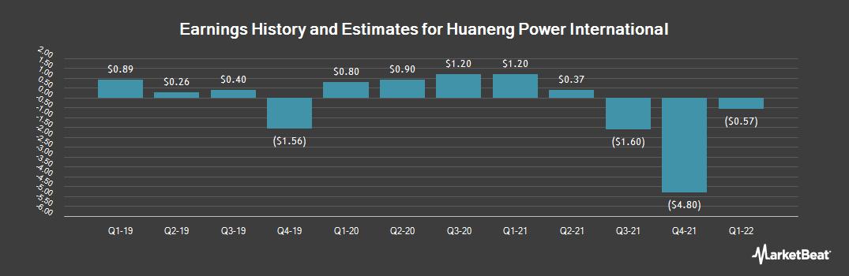 Earnings by Quarter for Huaneng Power International (NYSE:HNP)