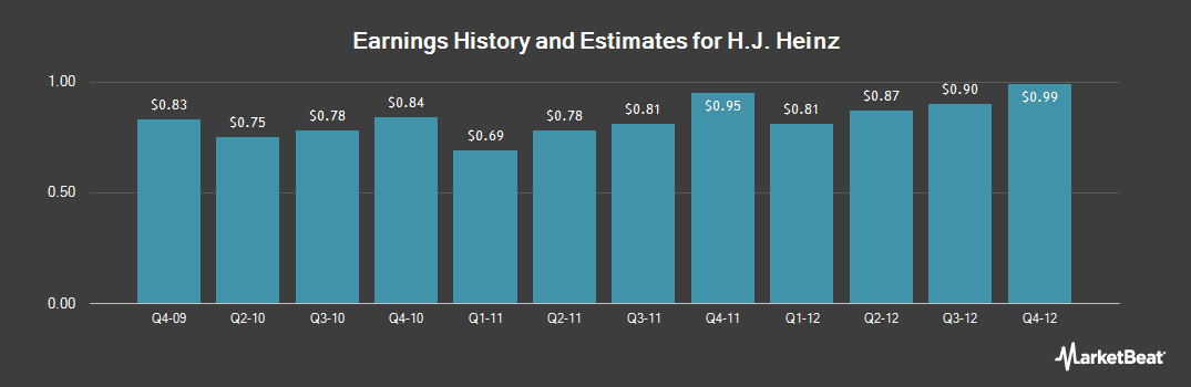 Earnings by Quarter for Kraft Heinz Foods (NYSE:HNZ)