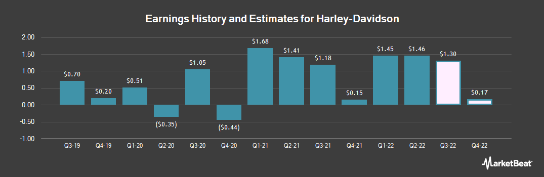 Earnings by Quarter for Harley-Davidson (NYSE:HOG)