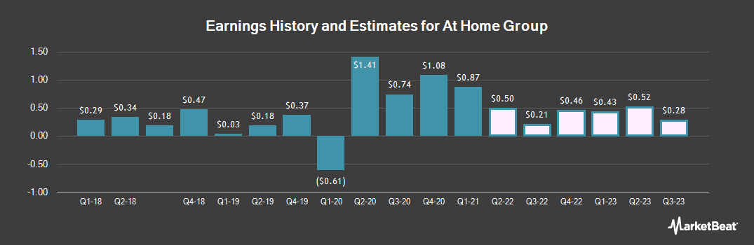 Earnings by Quarter for At Home Group (NYSE:HOME)