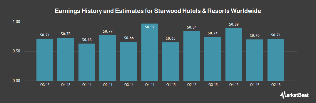 Earnings by Quarter for Starwood Hotels & Resorts Worldwide (NYSE:HOT)