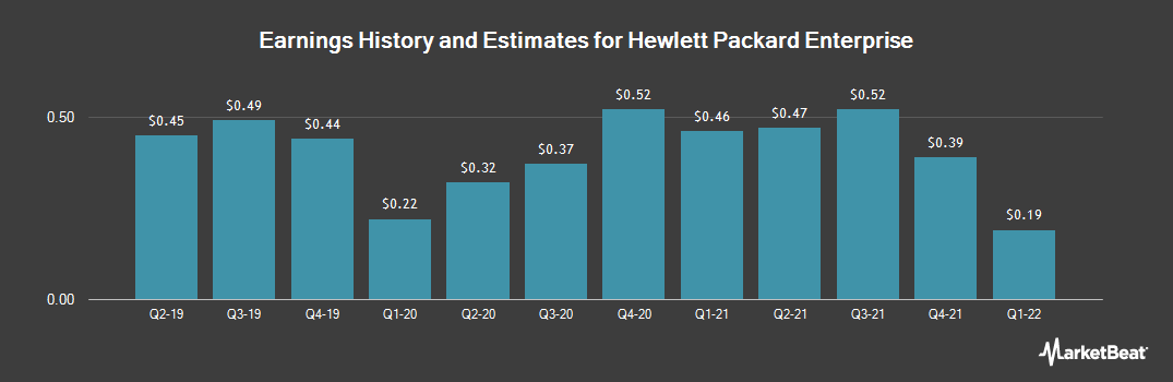Earnings by Quarter for Hewlett Packard Enterprise (NYSE:HPE)