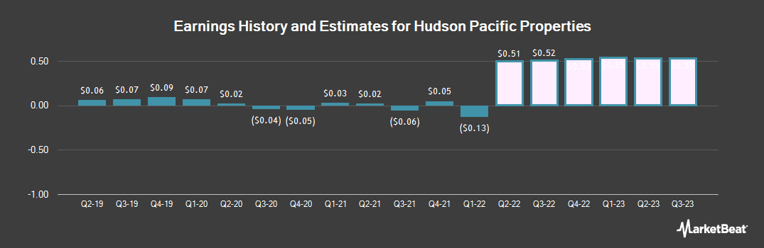 Earnings by Quarter for Hudson Pacific Properties (NYSE:HPP)