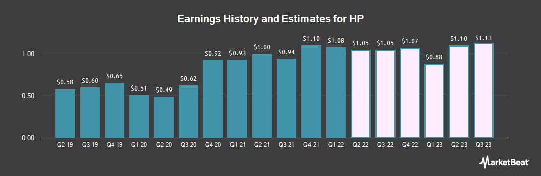Earnings by Quarter for HP (NYSE:HPQ)