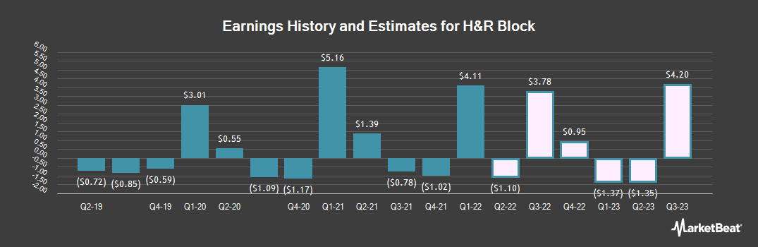 Earnings by Quarter for H & R Block (NYSE:HRB)
