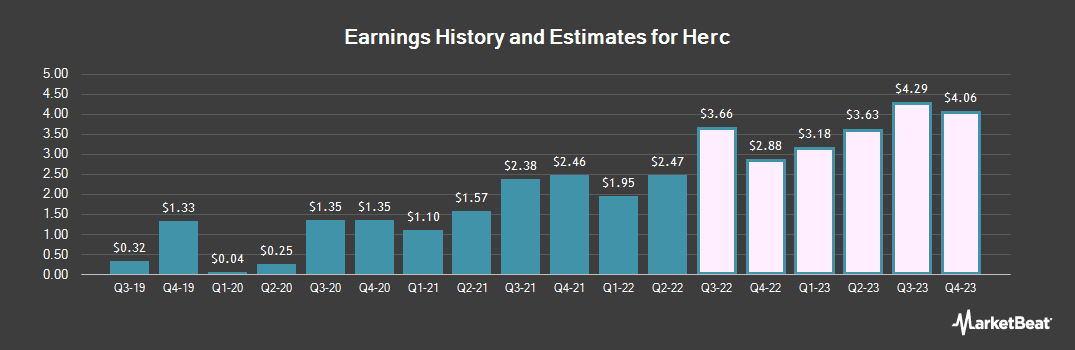 Earnings by Quarter for Herc Holdings (NYSE:HRI)