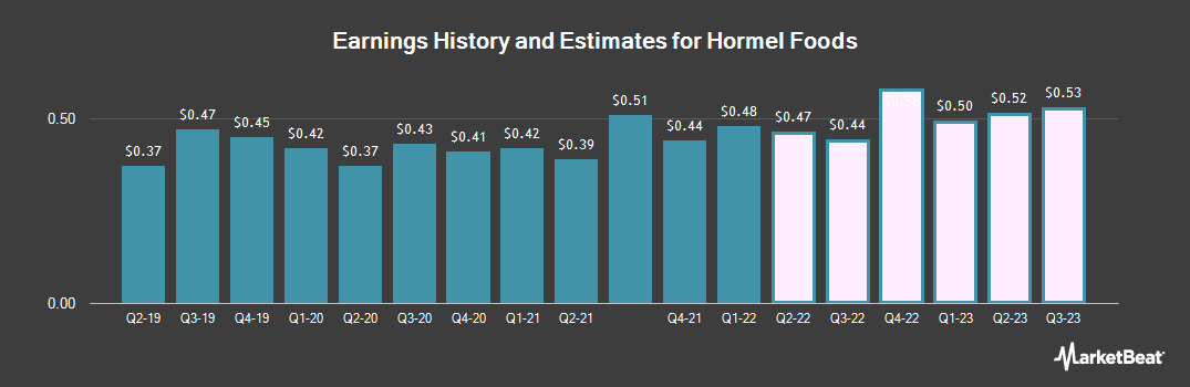 Earnings by Quarter for Hormel Foods Corporation (NYSE:HRL)