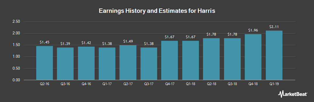 Earnings by Quarter for Harris (NYSE:HRS)