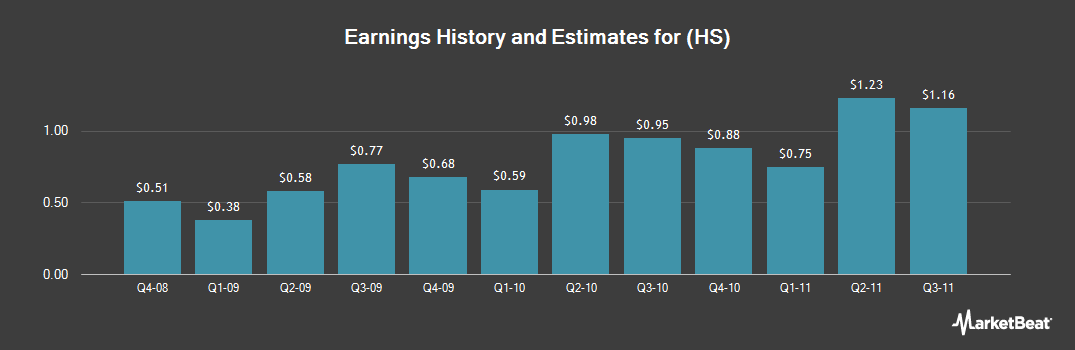 Earnings by Quarter for Healthspring (NYSE:HS)