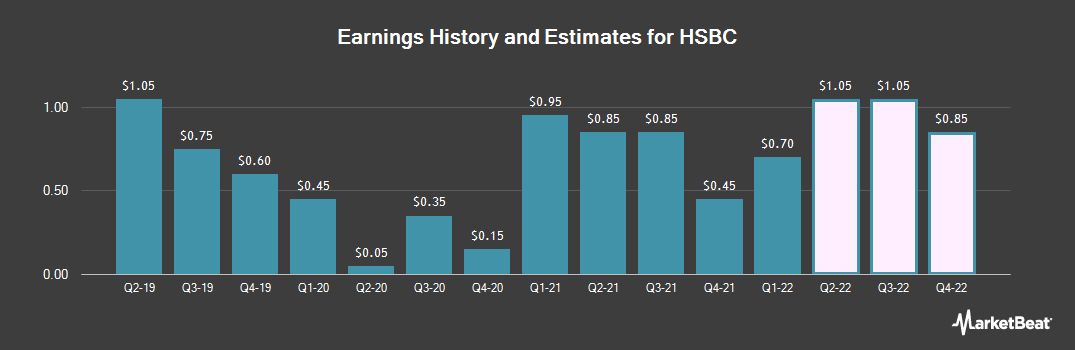 Earnings by Quarter for HSBC Holdings PLC (NYSE:HSBC)