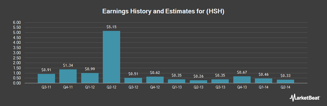 Earnings by Quarter for Hillshire Brands Co (NYSE:HSH)