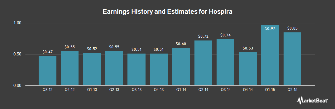 Earnings by Quarter for Hospira (NYSE:HSP)