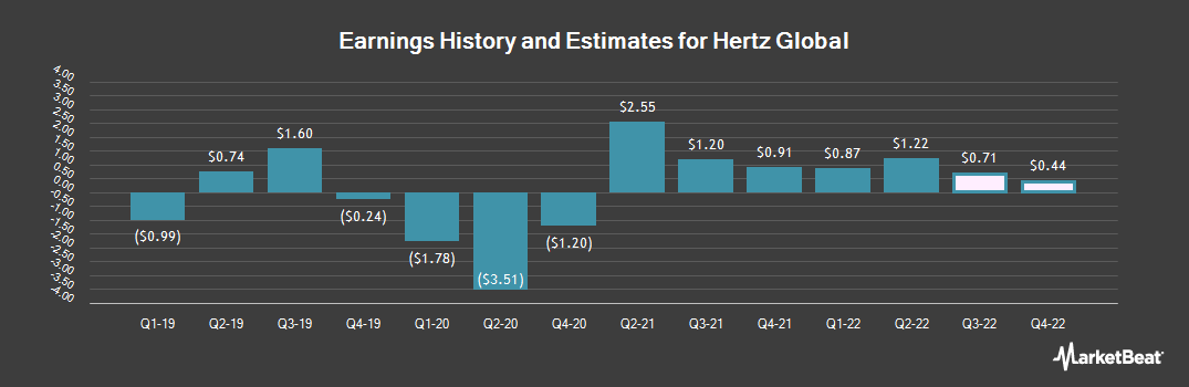 Earnings by Quarter for Hertz Global Holdings (NYSE:HTZ)