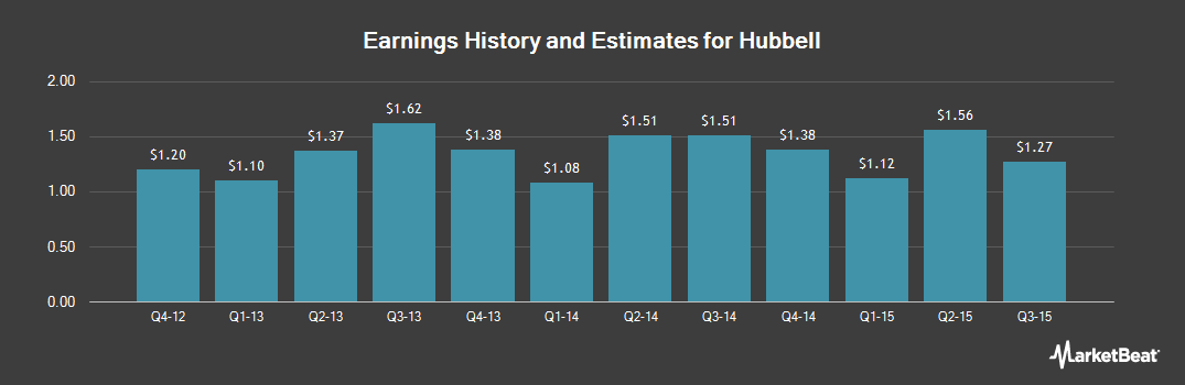 Earnings by Quarter for Hubbell Incorporated (NYSE:HUB.A)