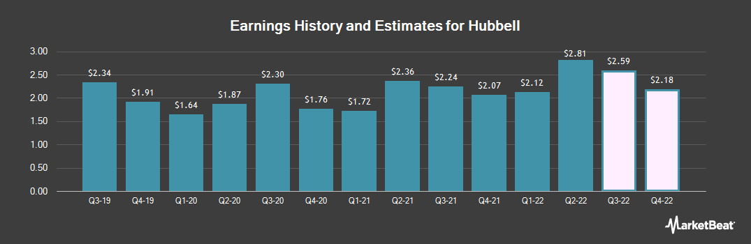Earnings by Quarter for Hubbell (NYSE:HUBB)