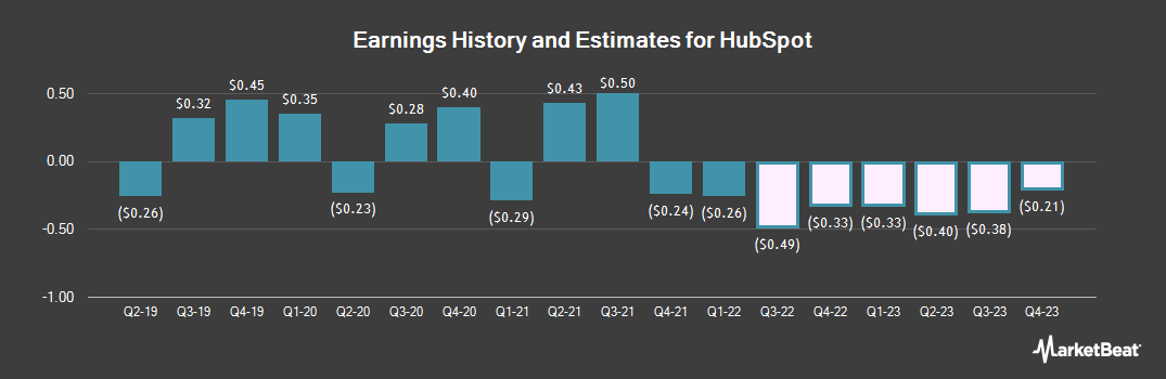 Earnings by Quarter for HubSpot (NYSE:HUBS)