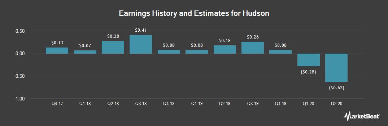 Earnings by Quarter for Hudson (NYSE:HUD)