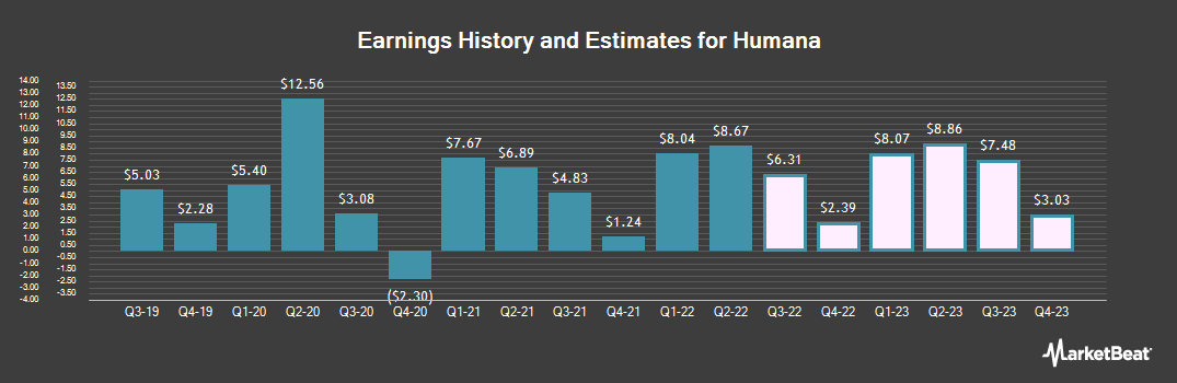 Earnings by Quarter for Humana (NYSE:HUM)